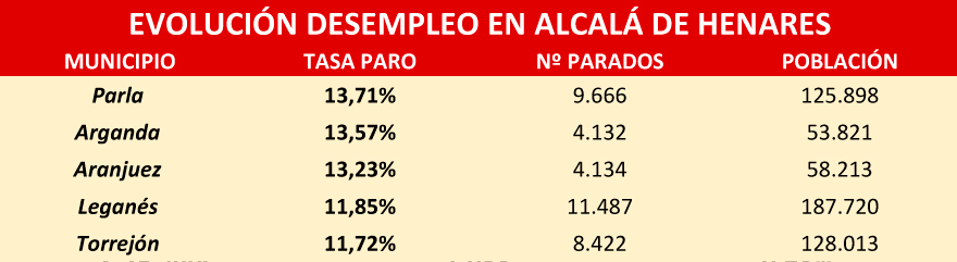desempleo municipios de madrid