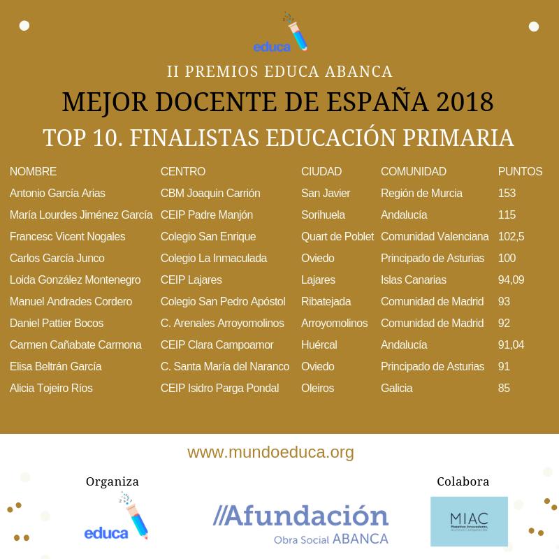 finalistas premios educa abanca