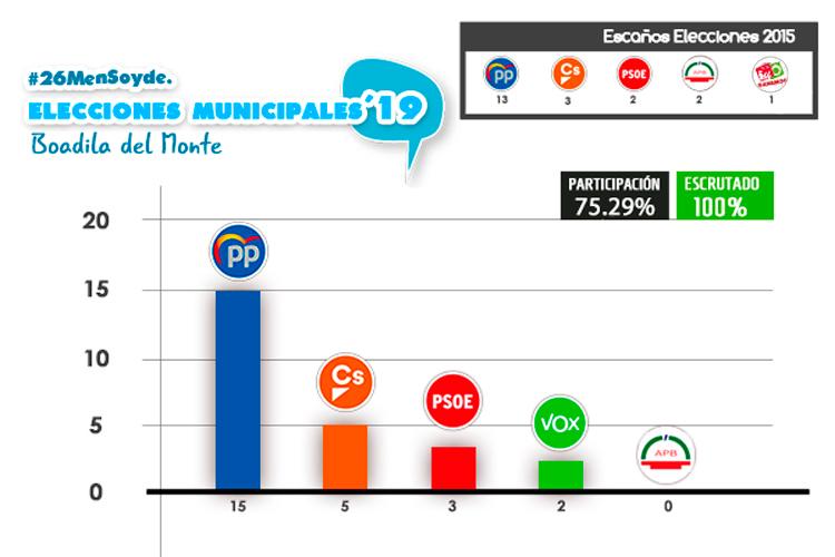 resultado elecciones boadilla del monte 26 mayo