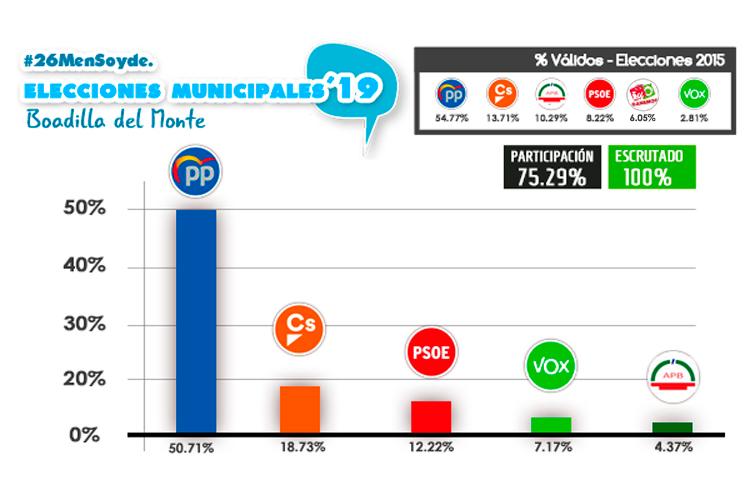 porcentaje voto boadilla del monte 26 mayo 2019