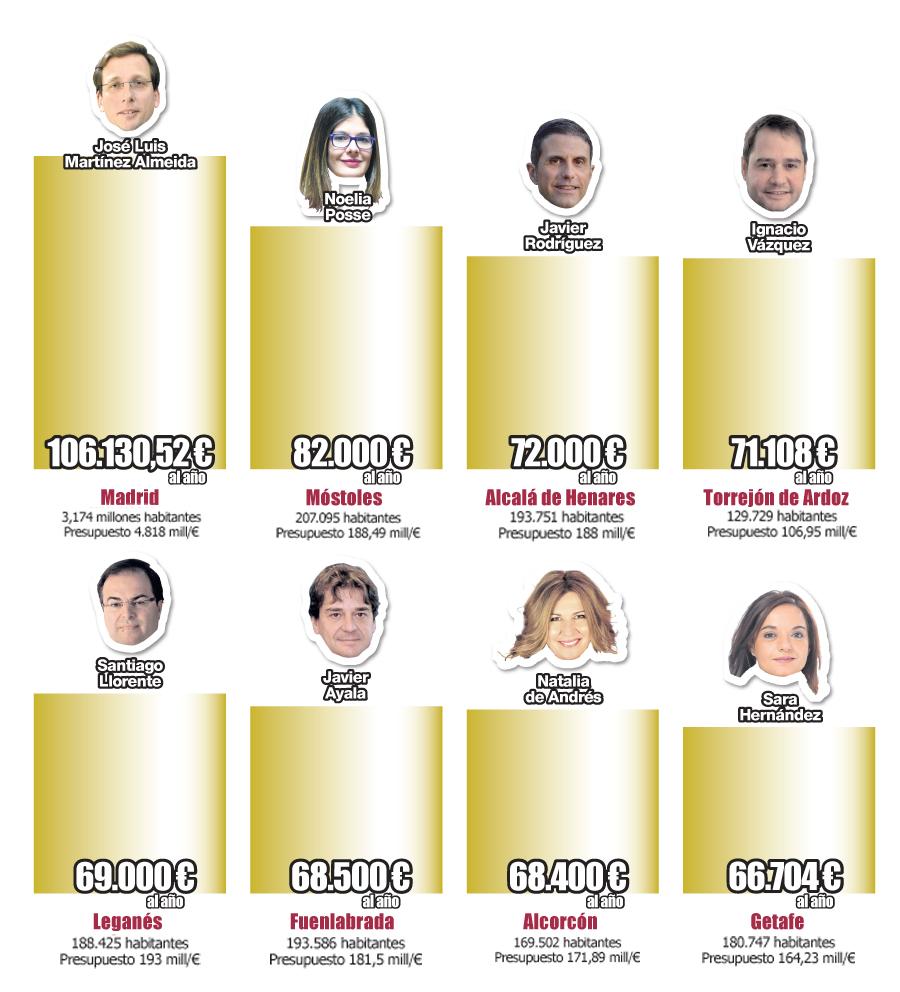 Comparativa de sueldos de los alcaldes de la Comunidad de Madrid