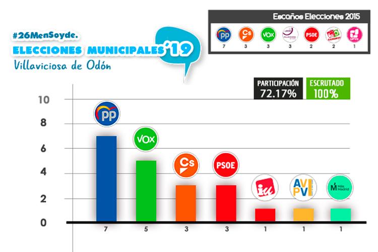 resultado elecciones por escaños villaviciosa de odon 26 mayo 2019