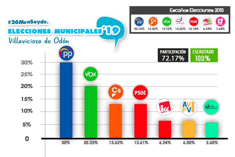porcentajes de voto elecciones villaviciosa de odon 2019