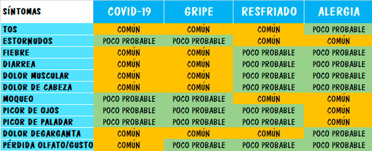 ¿Cómo podemos diferenciar la COVID-19 de gripe, alergia o..