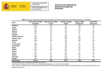 Madrid tiene el porcentaje más alto de ocupación de UCI de todo el país
