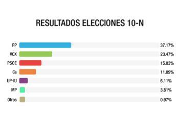 Los populares se alzan como la fuerza más votada y destrona a Ciudadanos, ganador el 28-A