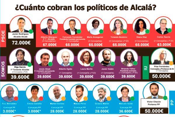 ¿Cuánto cobran los políticos de Alcalá de Henares?