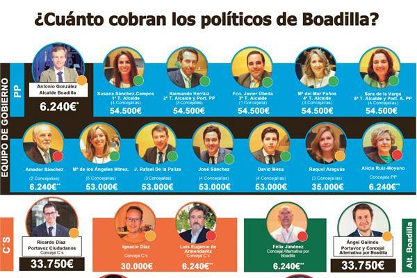 ¿Cuánto cobran los políticos de Boadilla?
