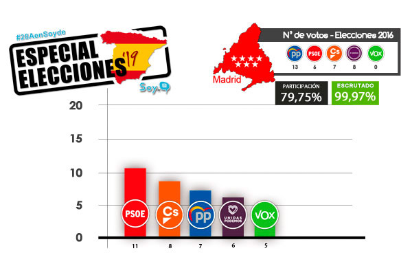 Los socialistas han vencido por primera vez desde 1986 en la Comunidad de Madrid