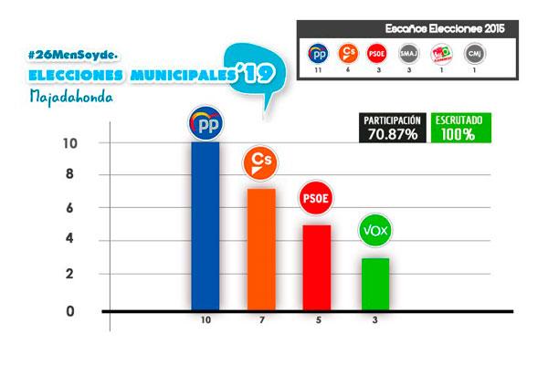 El PP ha obtenido 10 escaños, seguido de Ciudadanos con 7; PSOE con 5 y VOX con 3 escaños