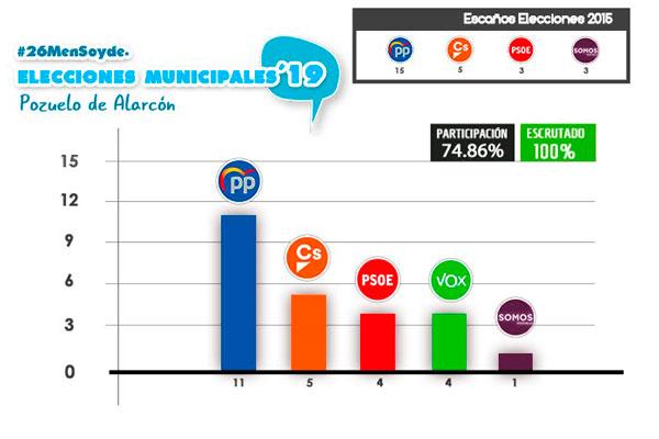 El PP ha obtenido 11 escaños, seguido de Ciudadanos con 5; y PSOE y Vox con 4