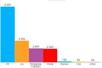 Los villaodonenses votaron, en su mayoría, al Partido Popular