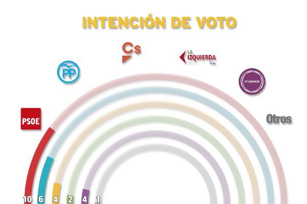 Elecciones 2019: el PSOE necesitaría nuevos aliados para retener la alcaldía