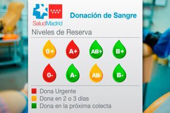 El Centro de Transfusión de Madrid comunica que los grupos 0- y A+ se encuentran en alerta roja y no mejoran