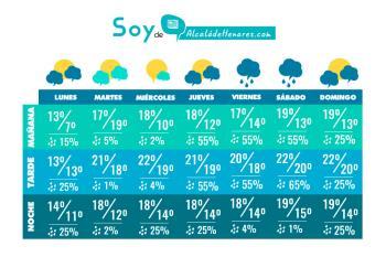 Os traemos el pronóstico del tiempo que hará en Alcalá para toda la semana (ACTUALIZADO)