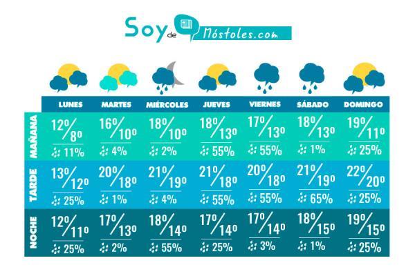 El tiempo esta semana en Móstoles (Octubre)