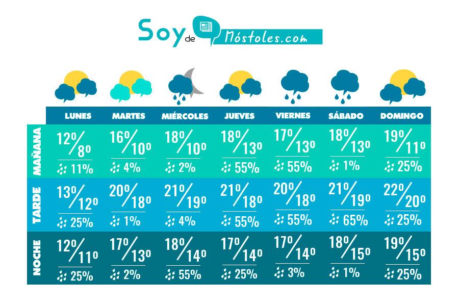 Os traemos el pronóstico del tiempo que hará en Móstoles para toda la semana ACTUALIZADO