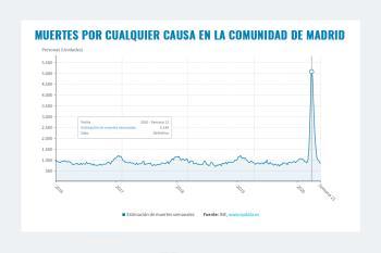La Comunidad de Madrid registró una desviación del 72,7% en las defunciones, respecto al año 2019