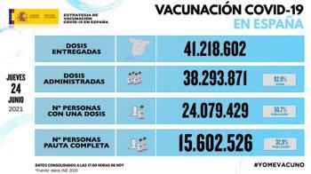 Ya hay casi un tercio de la población completamente inmunizada con más de 15,6 millones de personas