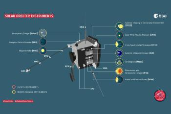 La misión, en la que participa la UAH, fue lanzada el pasado febrero y permitirá conocer el Sol desde una perspectiva sin precedentes