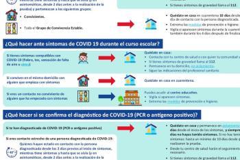 El Ministerio de Educación comparte una infografía para saber qué debemos hacer en cada caso